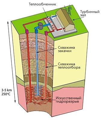 Геотермальная энергетика: как тепло Земли превратили в эффективный энергоресурс - 5