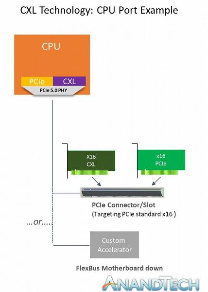 Представлена спецификация CXL 1.0