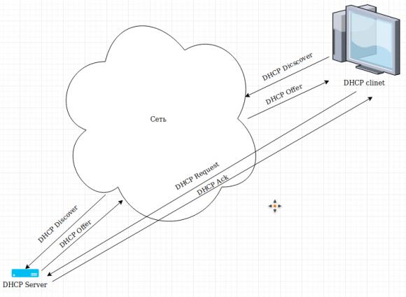 DHCP+Mysql сервер на Python - 2