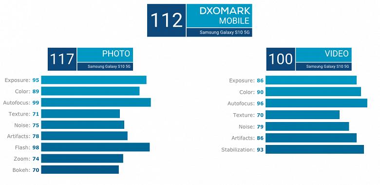 Samsung Galaxy S10 5G занял все первые места в рейтинге DxOMark и поставил рекорд по видео