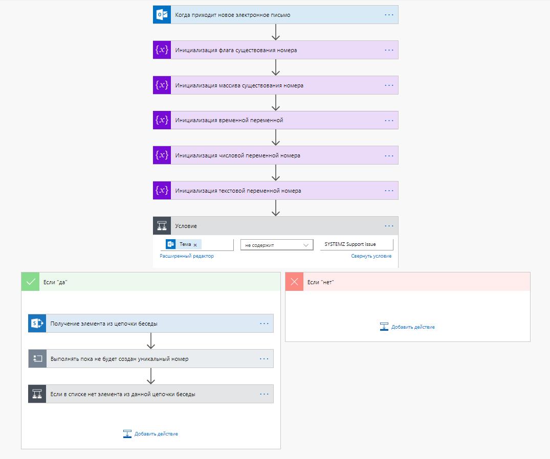 Help Desk за 3 часа. Автоматизация несложных бизнес-процессов в PowerApps, Flow и Teams - 5