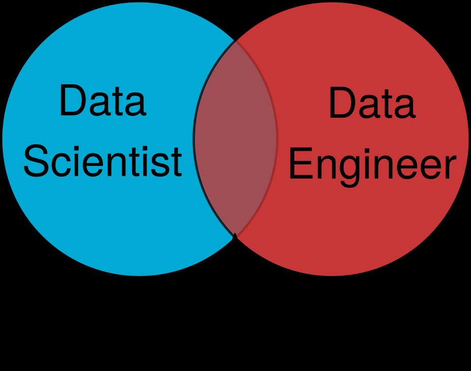 Почему data scientist — это не data engineer? - 2