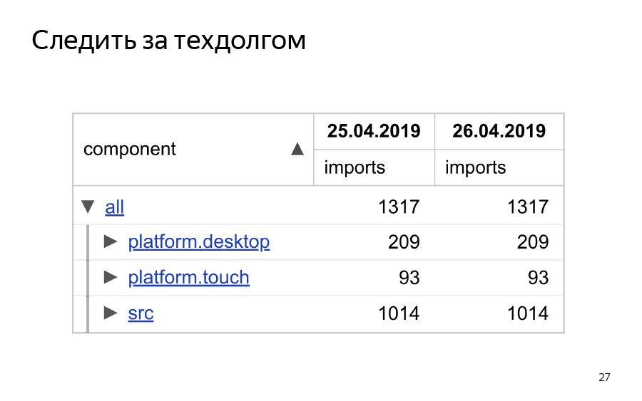 Жизнь до рантайма. Доклад Яндекса - 22