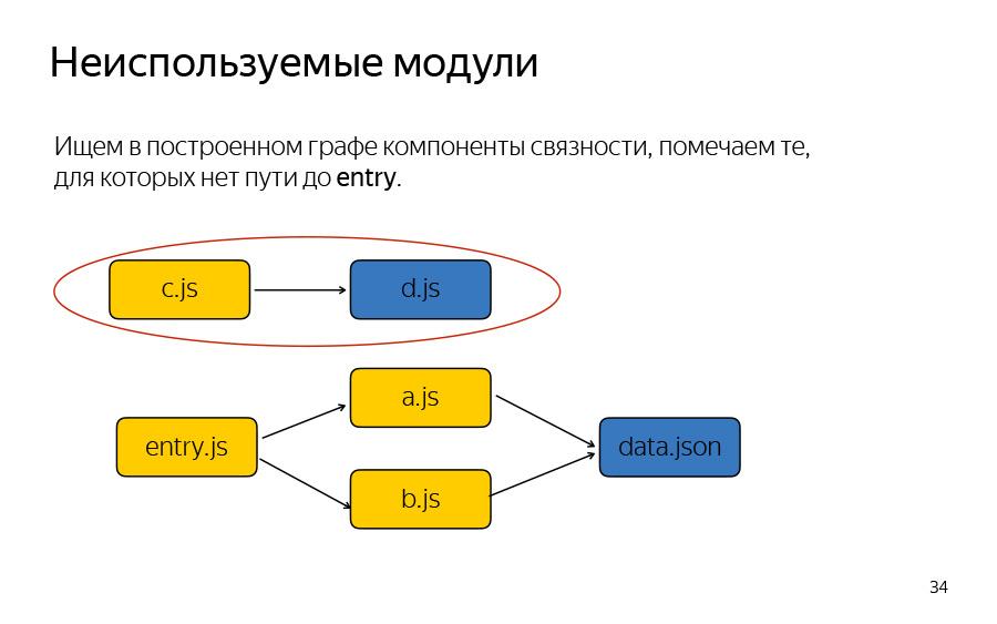 Жизнь до рантайма. Доклад Яндекса - 28