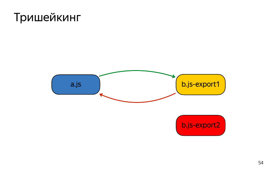 Жизнь до рантайма. Доклад Яндекса - 43
