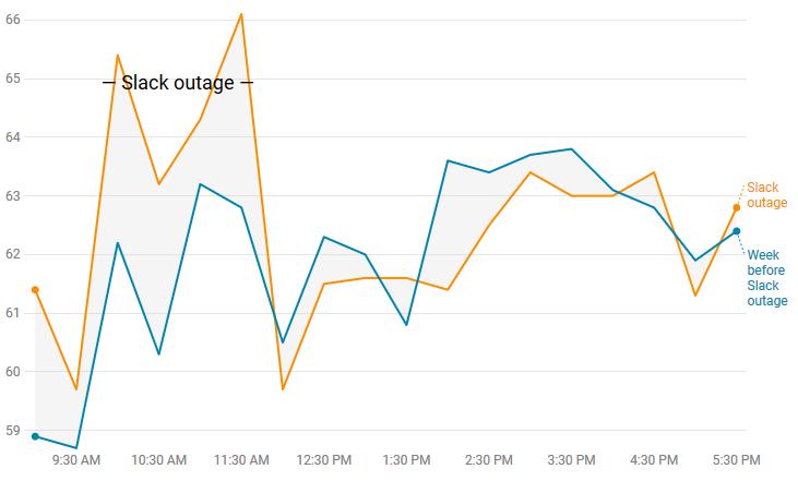 Яма продуктивности: как Slack вредит нашему рабочему процессу - 5