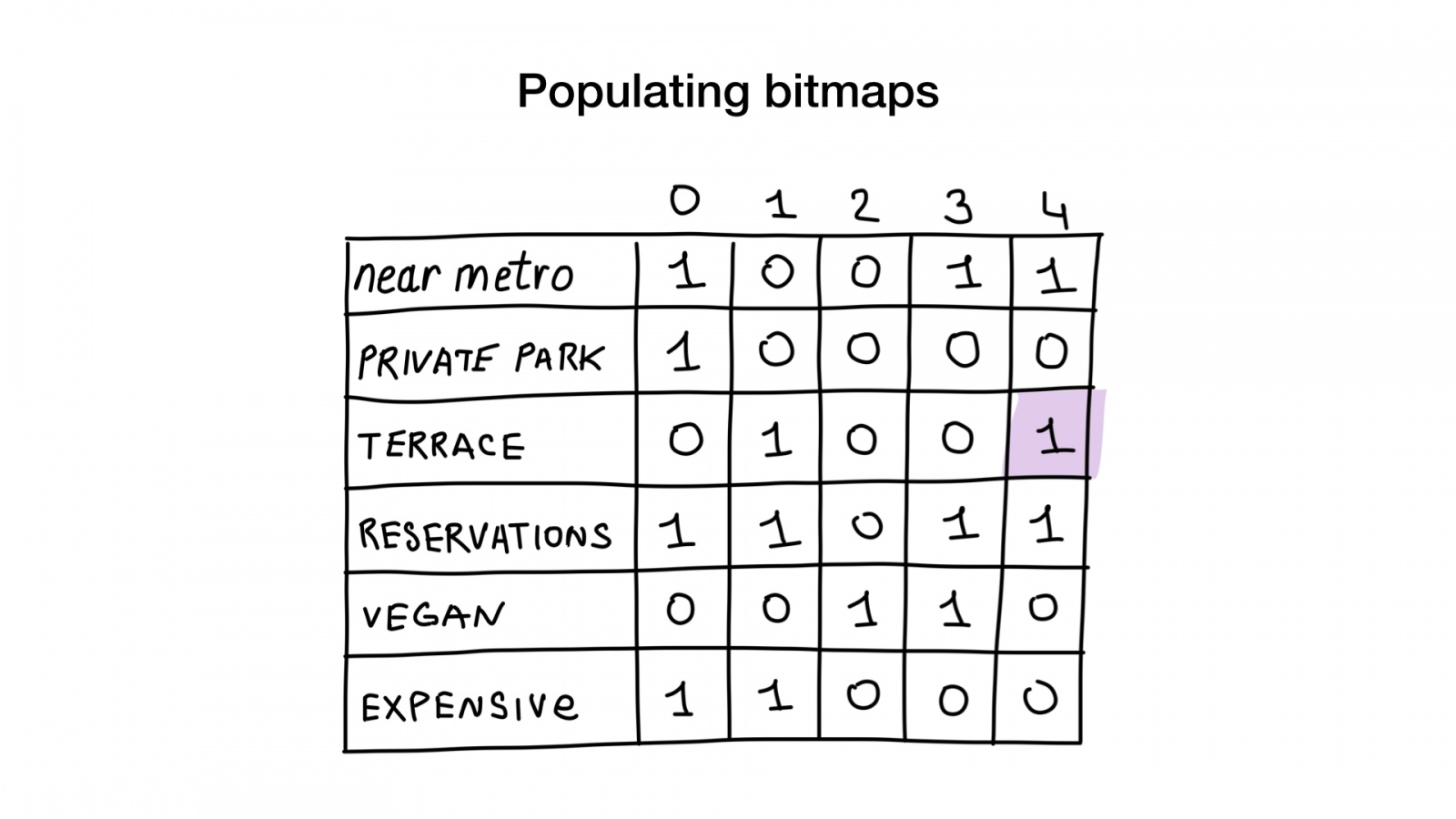 Bitmap indexes in Go: unbelievable search speed - 12