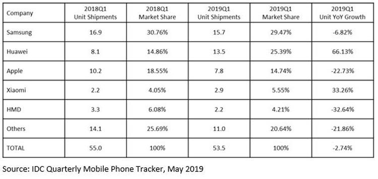 Спрос на смартфоны на рынке EMEA сокращается