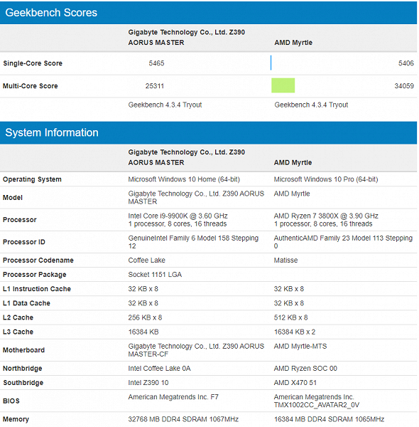 AMD Ryzen 7 3800X серьезно обходит по производительности Intel Core i9-9900K в многопоточном тесте Geekbench
