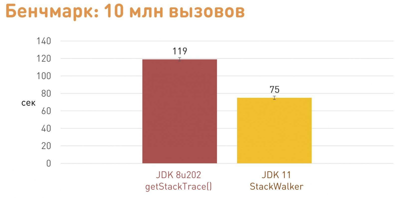 JVM TI: как сделать плагин для виртуальной машины - 14
