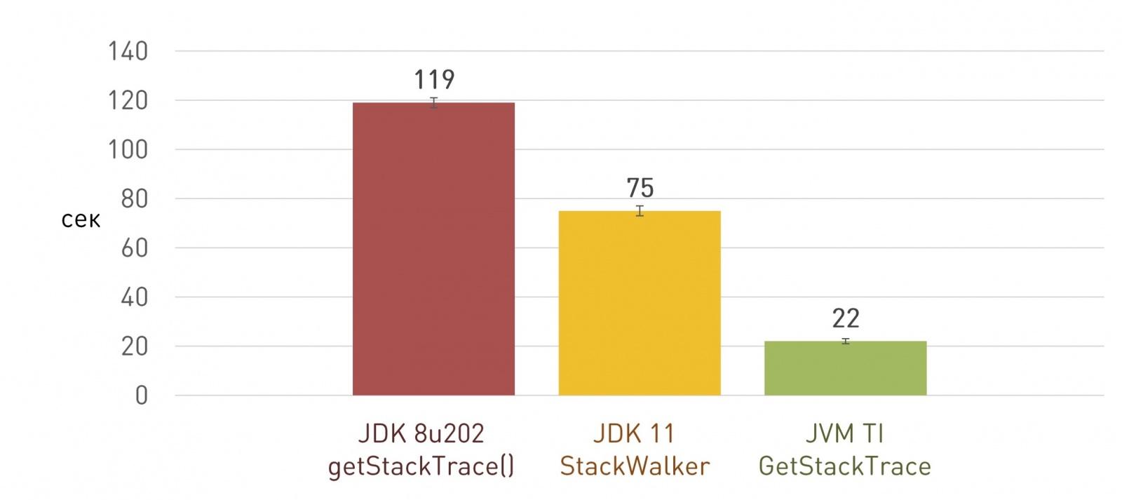 JVM TI: как сделать плагин для виртуальной машины - 15