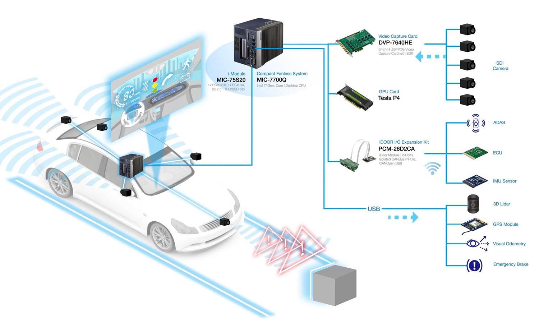 Безвентиляторные производительные компьютеры MIC-7000 - 10