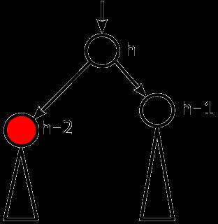 Сбалансированные двоичные деревья поиска: реализация на Julia - 11
