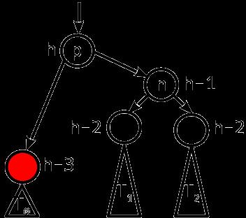 Сбалансированные двоичные деревья поиска: реализация на Julia - 14