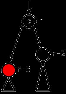 Сбалансированные двоичные деревья поиска: реализация на Julia - 16