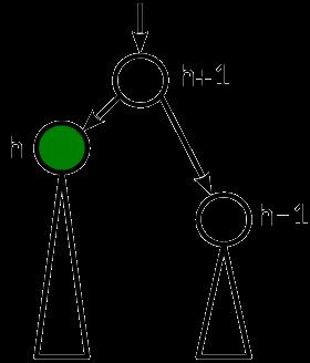 Сбалансированные двоичные деревья поиска: реализация на Julia - 4