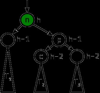 Сбалансированные двоичные деревья поиска: реализация на Julia - 6