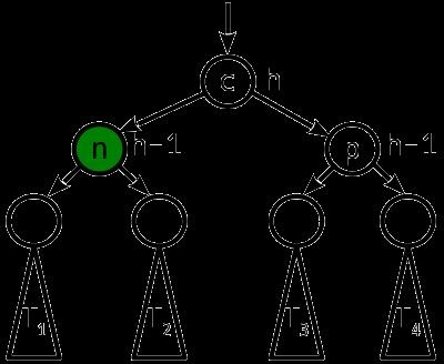 Сбалансированные двоичные деревья поиска: реализация на Julia - 8