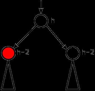 Сбалансированные двоичные деревья поиска: реализация на Julia - 9