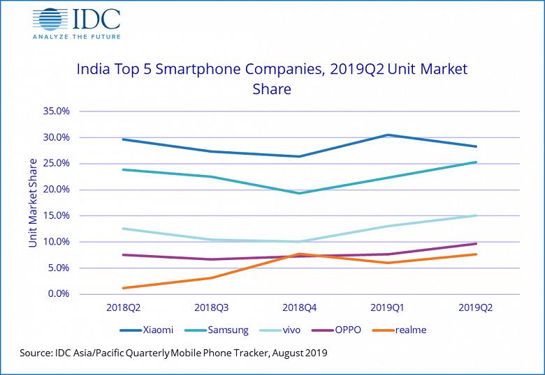 Индийский рынок смартфонов за год вырос на 9,9%