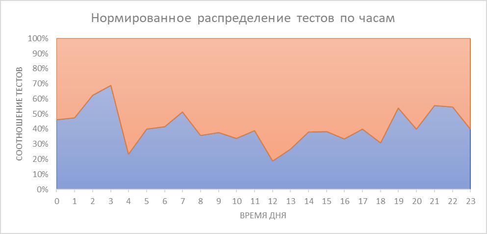 Серийное производство электроники в России. Как мы делали телеметрию для вендинга - 9