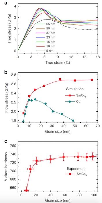 Пластичность и сила: упрочнение интерметаллида без акцента на дислокации - 4