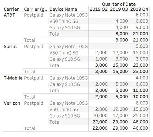 Американцы пока не оценили 5G. Данные о продажах 5G-смартфонов удручают