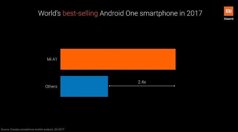Xiaomi Mi A1 и Mi A2 были самыми продаваемыми аппаратами программы Android One