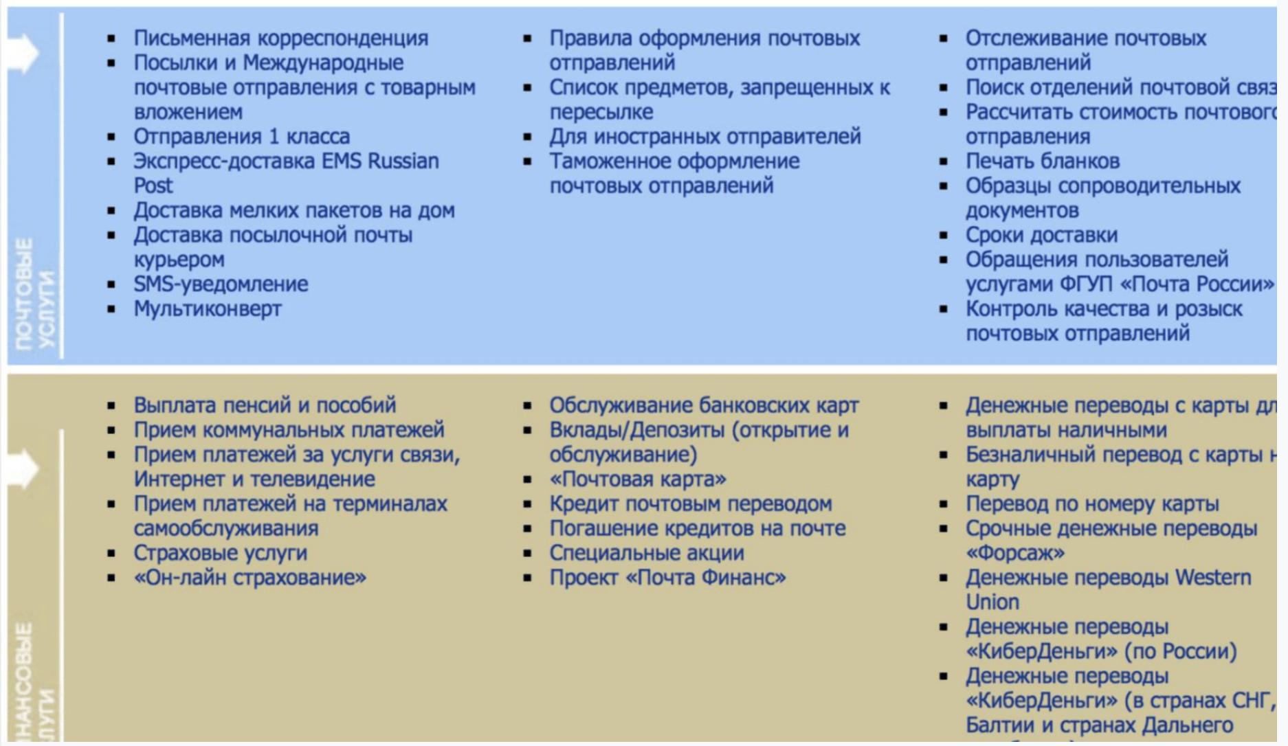 Почтовые Технологии — как мы цифровизируем Почту России - 4