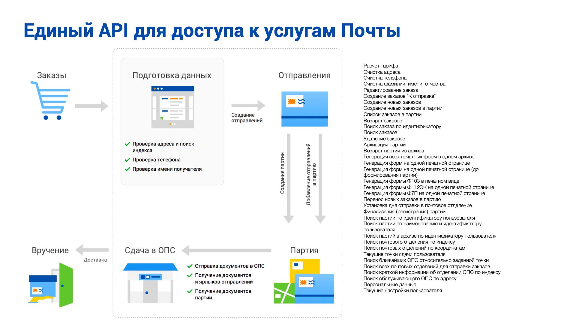 Почтовые Технологии — как мы цифровизируем Почту России - 9
