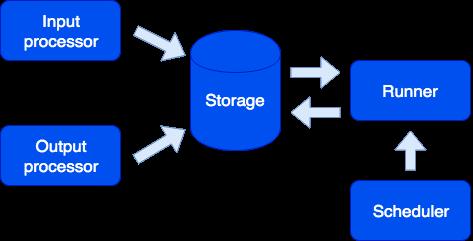 Архитектура и возможности Tarantool Data Grid - 3