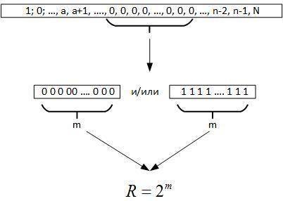 Треугольник Паскаля vs цепочек типа «000…-111…» в бинарных рядах и нейронных сетях - 19