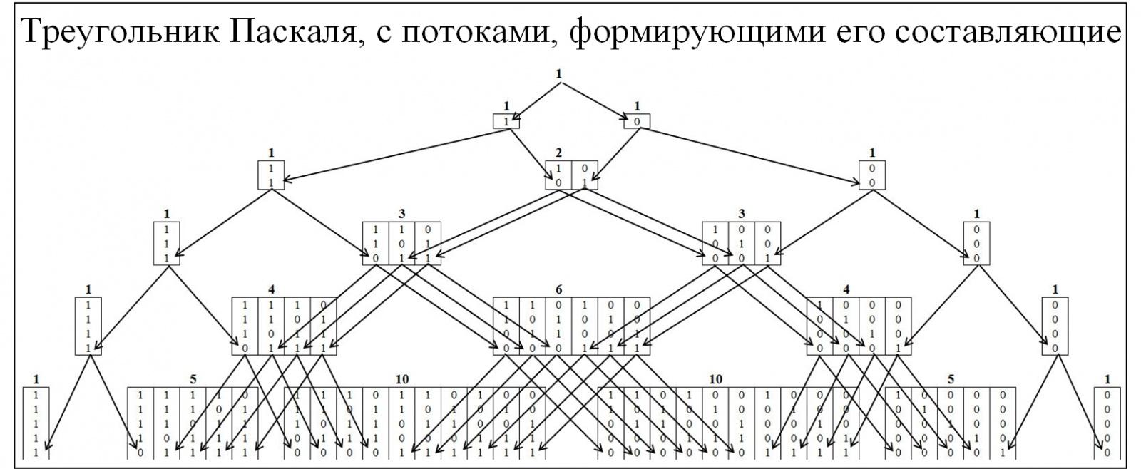 Треугольник Паскаля vs цепочек типа «000…-111…» в бинарных рядах и нейронных сетях - 2