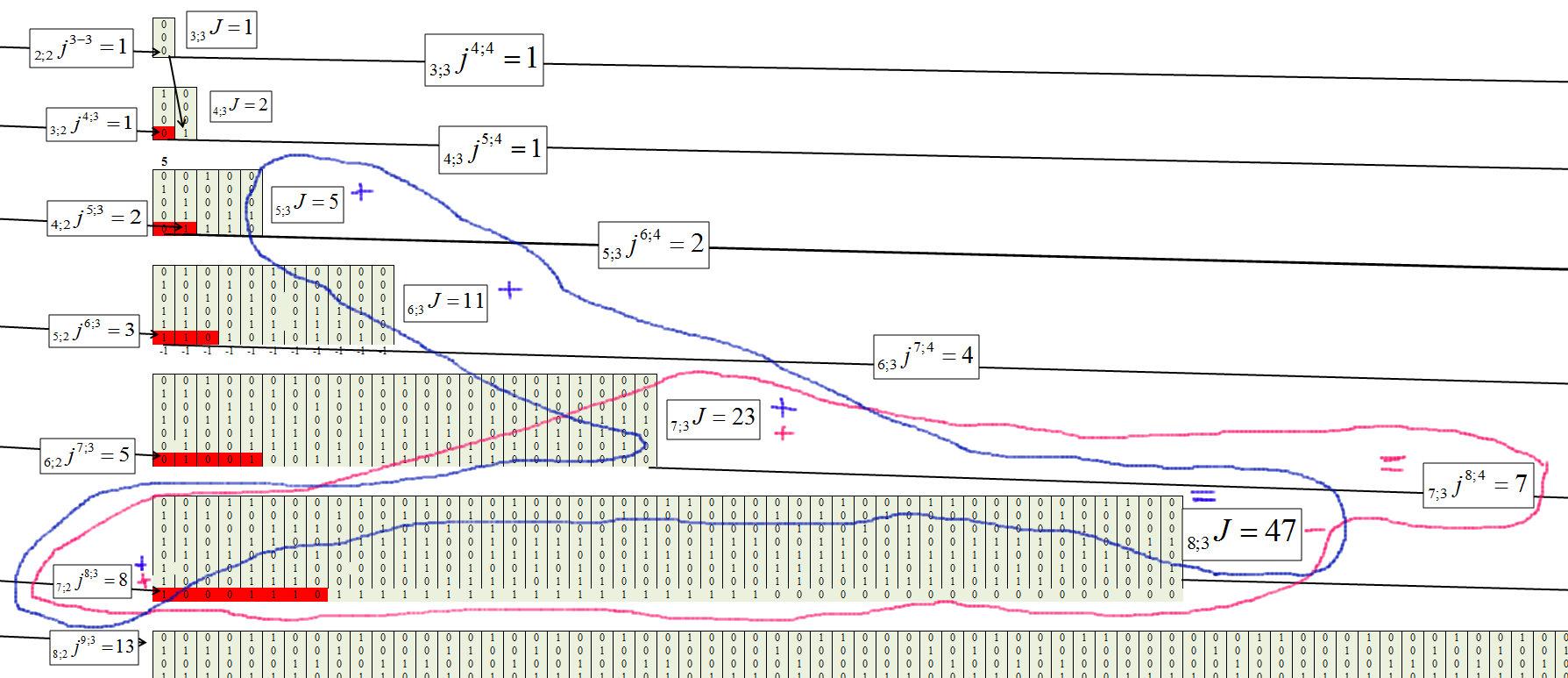 Треугольник Паскаля vs цепочек типа «000…-111…» в бинарных рядах и нейронных сетях - 8
