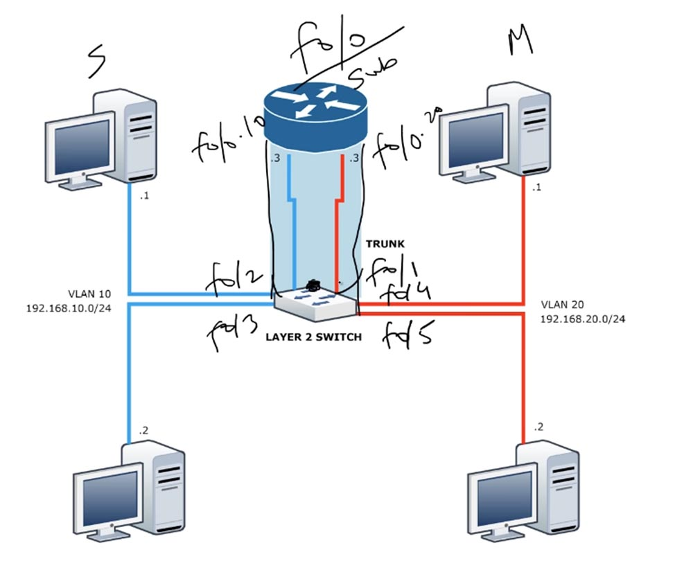 Тренинг Cisco 200-125 CCNA v3.0. День 42. Маршрутизация Inter-VLAN и интерфейс SVI - 12