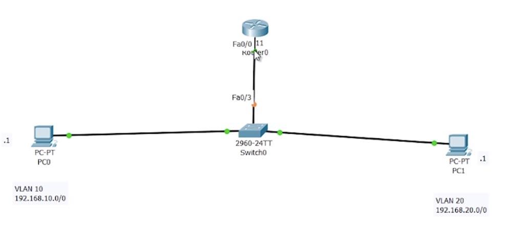 Тренинг Cisco 200-125 CCNA v3.0. День 42. Маршрутизация Inter-VLAN и интерфейс SVI - 13