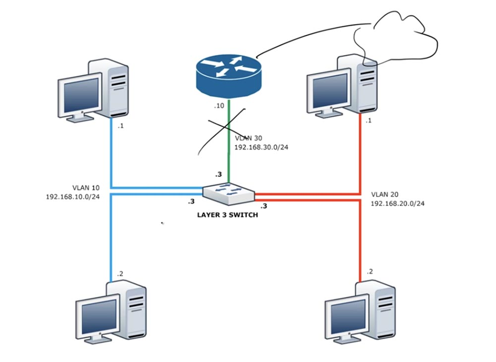 Тренинг Cisco 200-125 CCNA v3.0. День 42. Маршрутизация Inter-VLAN и интерфейс SVI - 20