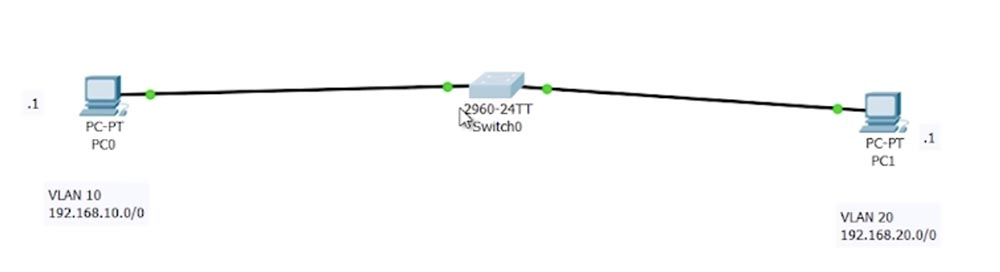 Тренинг Cisco 200-125 CCNA v3.0. День 42. Маршрутизация Inter-VLAN и интерфейс SVI - 8
