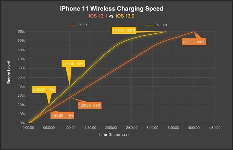 Apple сделала медленное ещё медленнее. Компания ограничила мощность беспроводной зарядки в новых iPhone на уровне 5 Вт