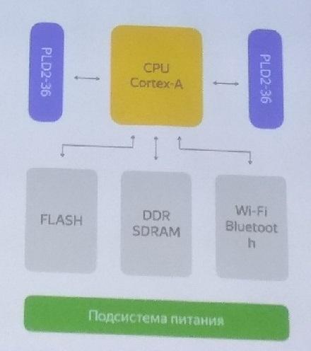 """Железные"" конференции. SOM i.MX6, Aliceduino, Keras+STM32Cube.AI - 7"