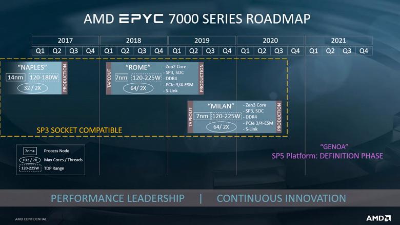Процессоры AMD EPYC Genoa на микроархитектуре Zen 4 будут поддерживать память DDR5 и шину PCIe 5.0