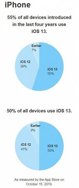 iOS 13 уже установлена на каждом втором смартфоне iPhone