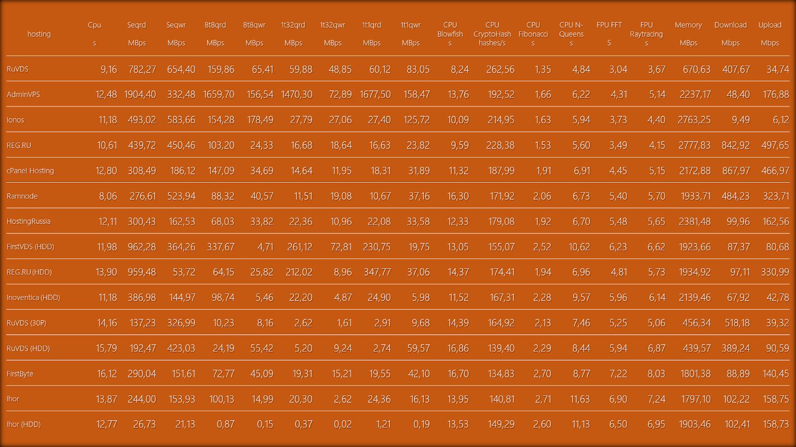 Обзор дешевых VPS-серверов - 73