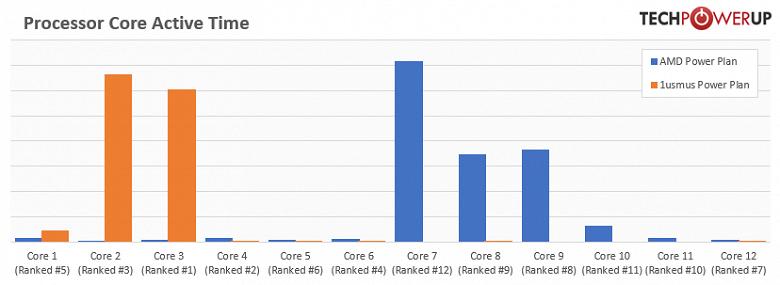Плюс 250 МГц к частоте CPU Ryzen. Создан новый профиль энергопотребления для актуальных процессоров AMD