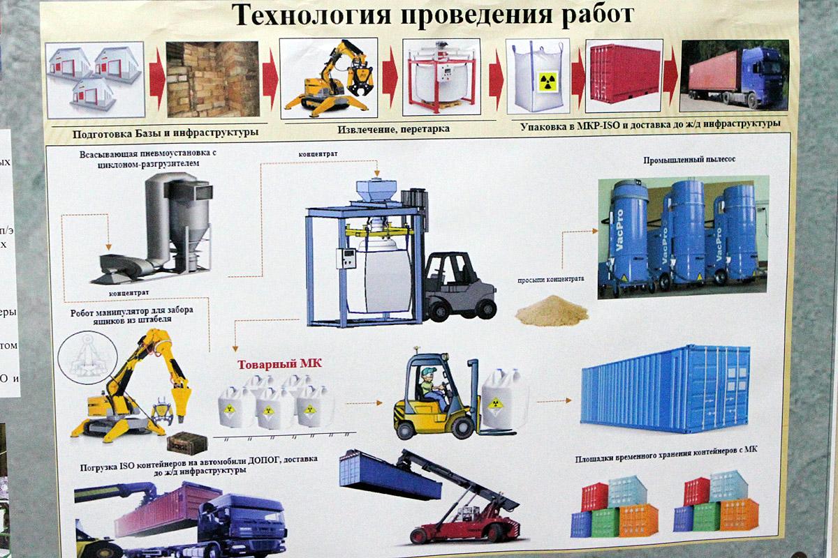Как с Урала будут вывозить 82 000 тонн ядерных запасов СССР - 10
