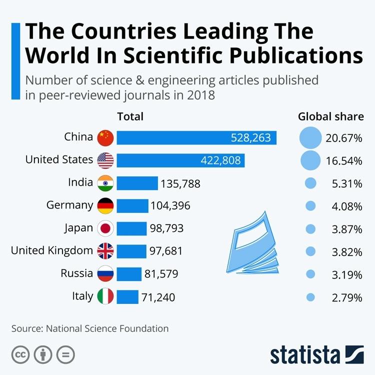 Китай стал лидером по научным публикациям
