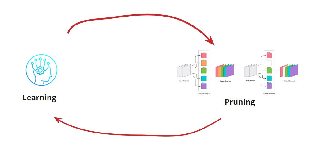 Джедайская техника уменьшения сверточных сетей — pruning - 3