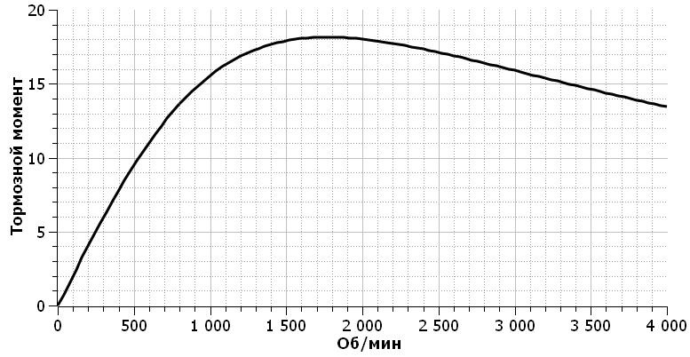 Мотор в качестве электромагнитного тормоза - 3