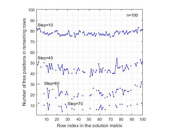 n-Queens Completion Problem — линейный алгоритм решения - 6