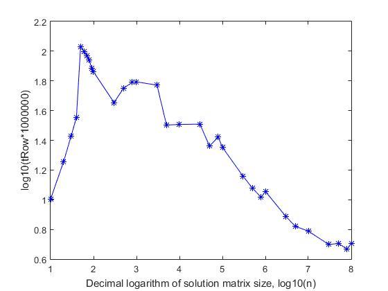 n-Queens Completion Problem — линейный алгоритм решения - 8